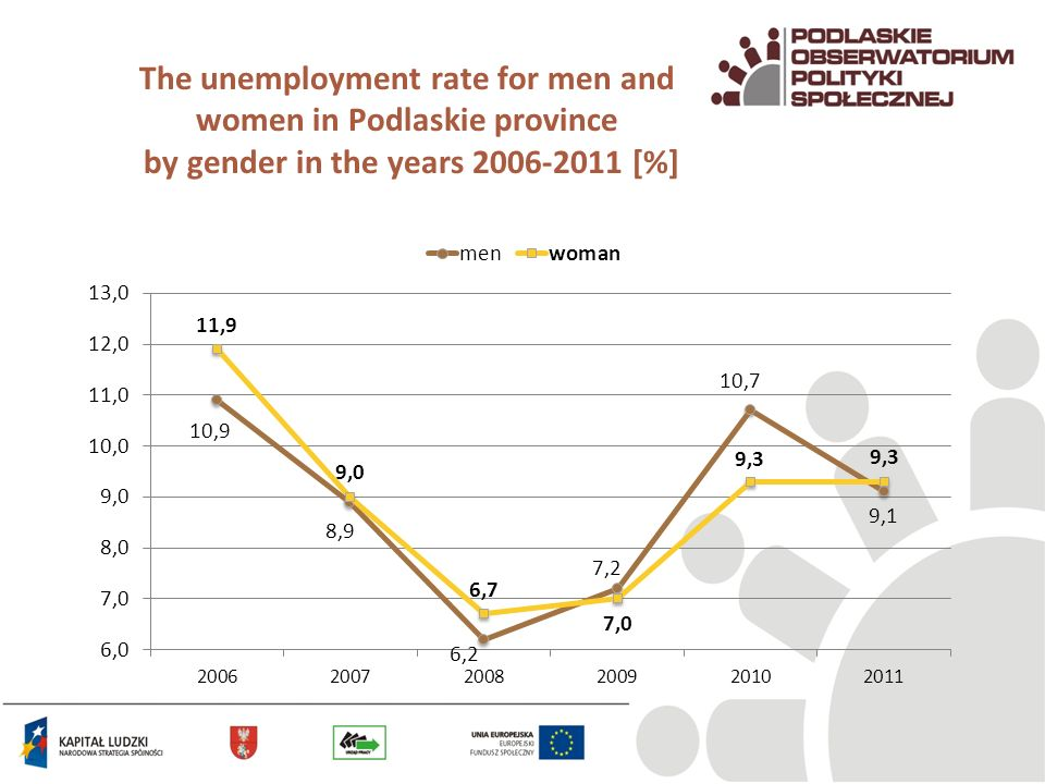 The unemployment rate for men and women in Podlaskie province by gender in the years 2006-2011 [%]