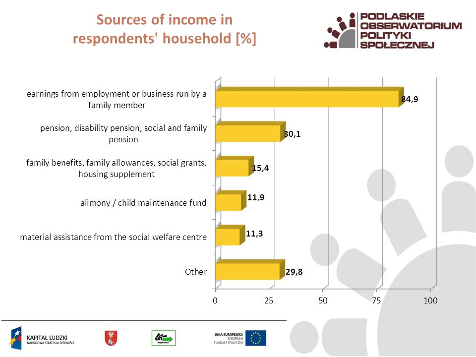Sources of income in respondents' household [%]