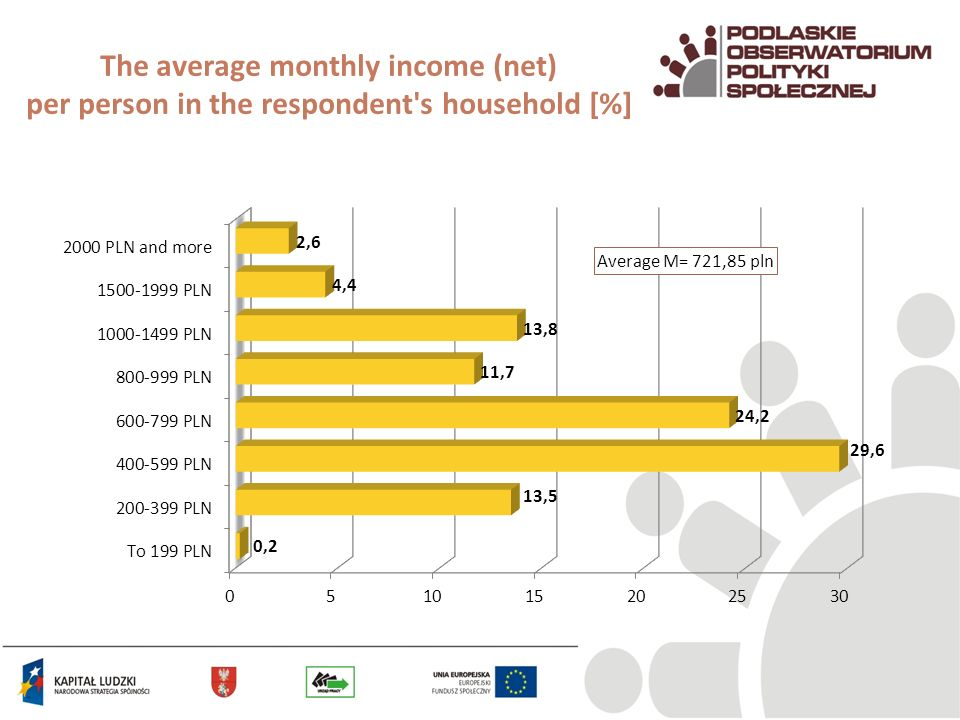The average monthly income (net) per person in the respondent's household [%]
