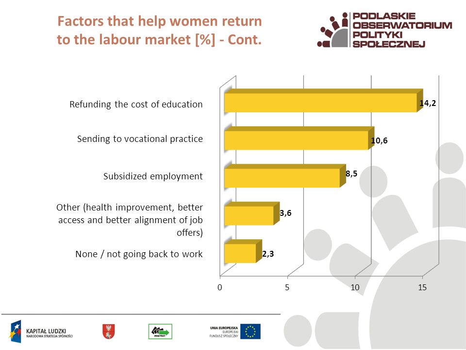 Factors that help women return to the labour market [%] - Cont.