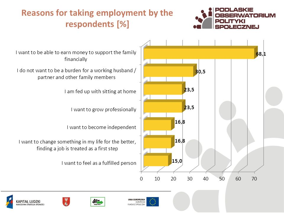 Reasons for taking employment by the respondents [%]