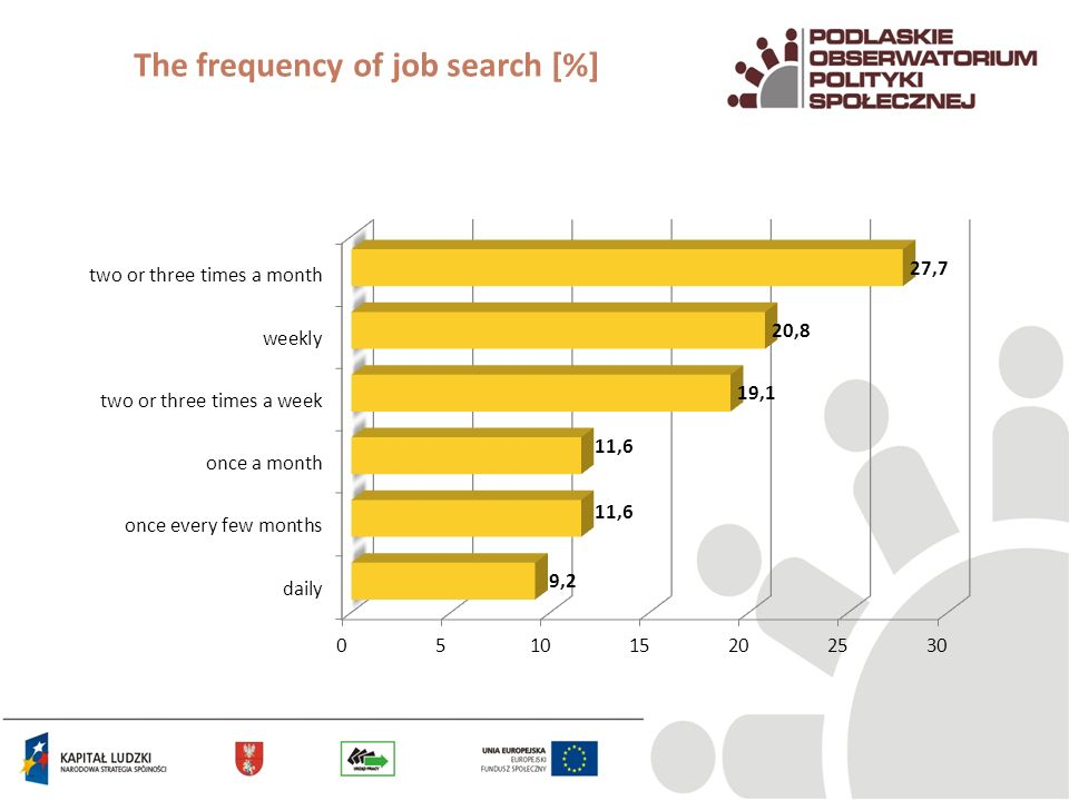 The frequency of job search [%]