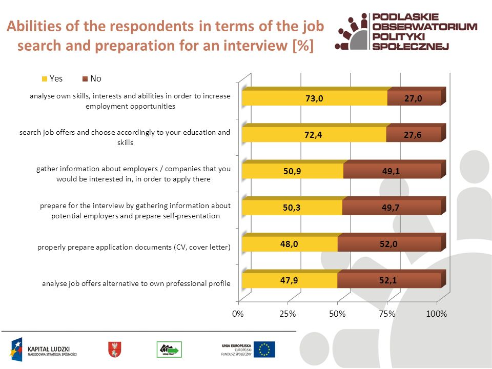 Abilities of the respondents in terms of the job search and preparation for an interview [%]