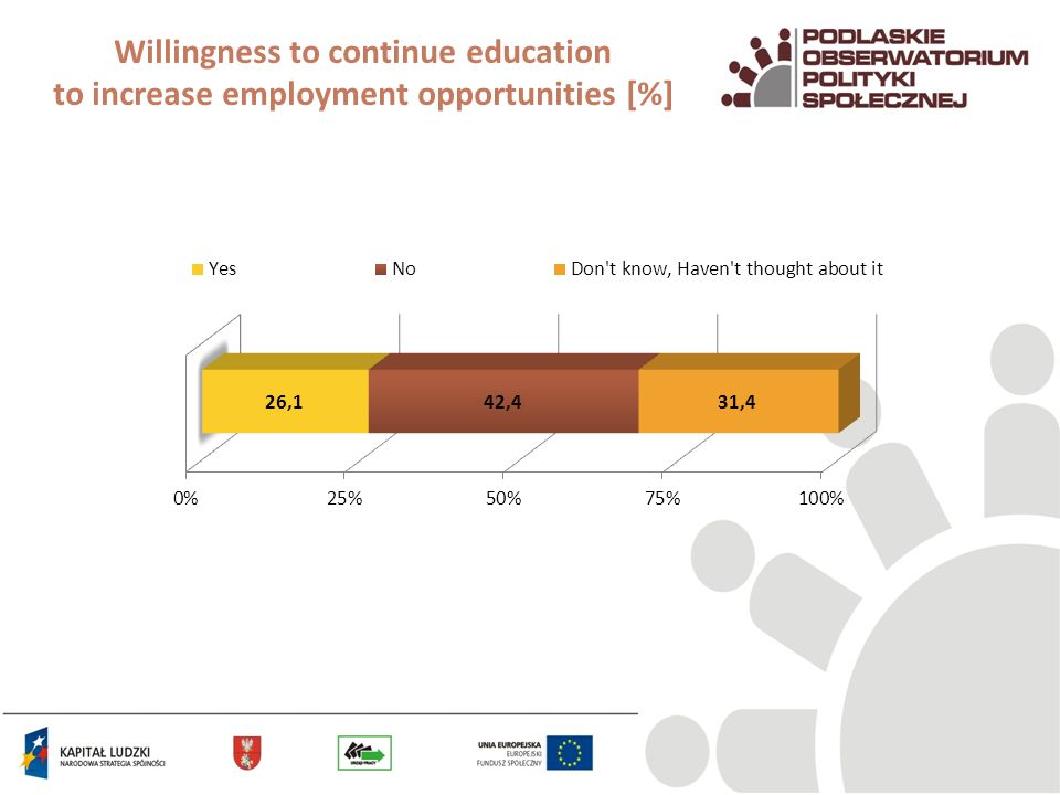 Willingness to continue education to increase employment opportunities [%]