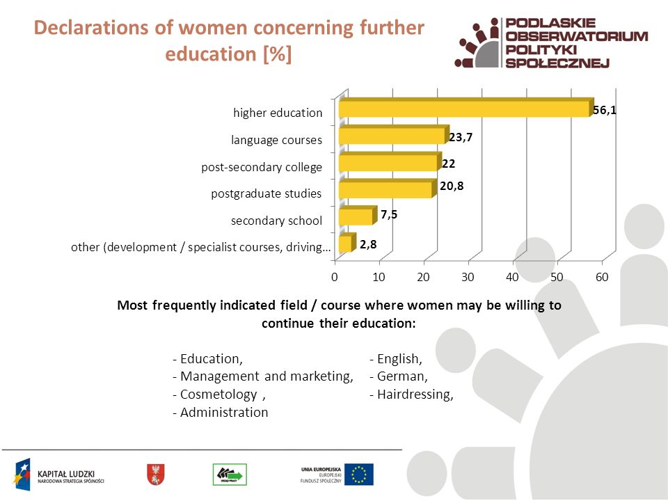 Declarations of women concerning further education [%] Most frequently indicated field / course where women may be willing to continue their education