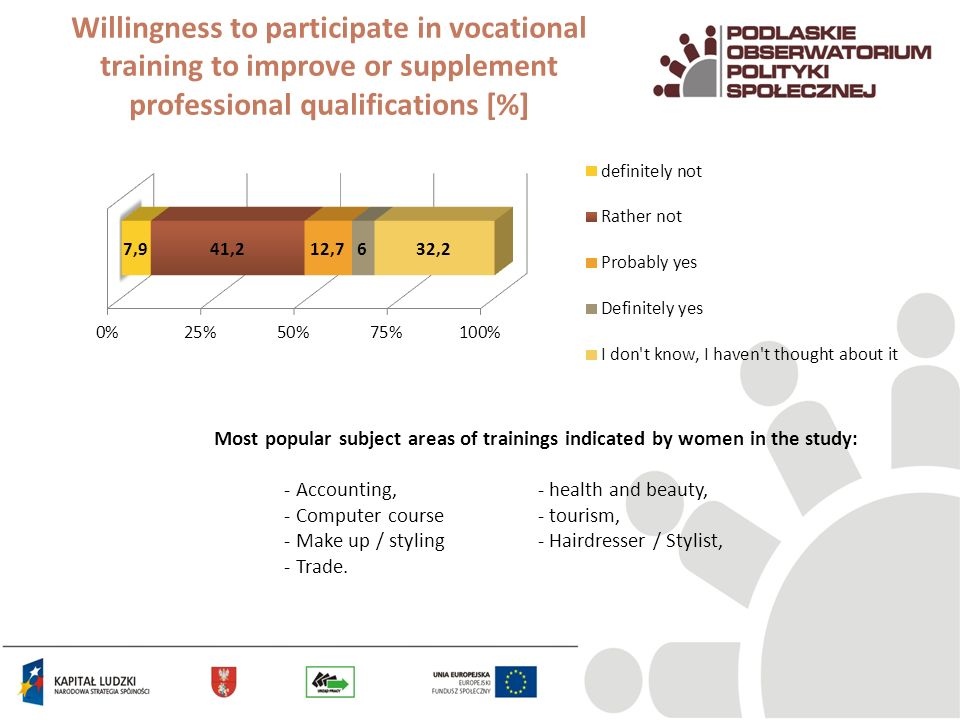 Willingness to participate in vocational training to improve or supplement professional qualifications [%] Most popular subject areas of trainings ind