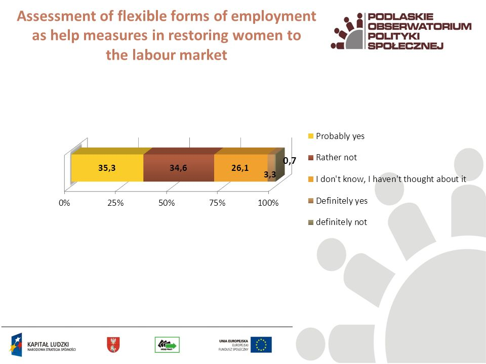 Assessment of flexible forms of employment as help measures in restoring women to the labour market