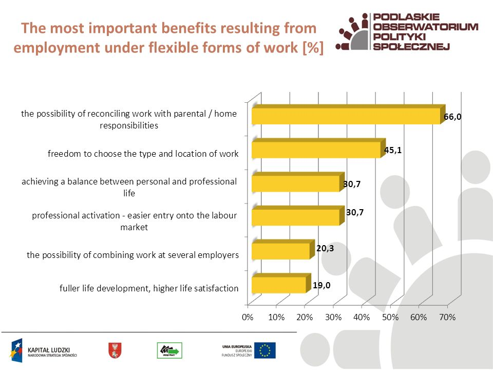 The most important benefits resulting from employment under flexible forms of work [%]