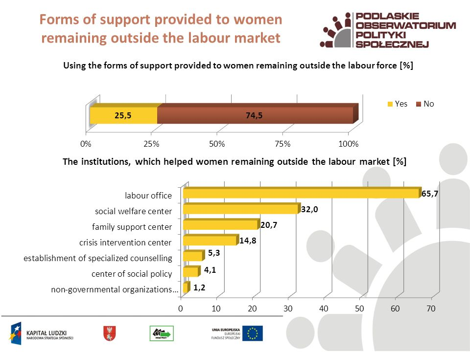 Forms of support provided to women remaining outside the labour market