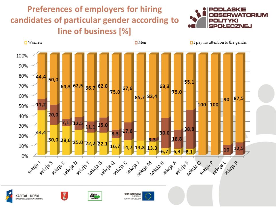 Preferences of employers for hiring candidates of particular gender according to line of business [%]