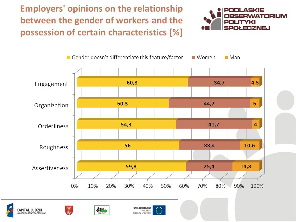 Employers opinions on the relationship between the gender of workers and the possession of certain characteristics [%]