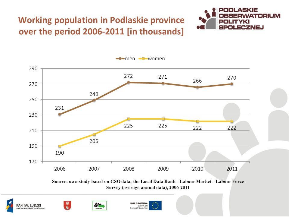 Working population in Podlaskie province over the period 2006-2011 [in thousands] Source: own study based on CSO data, the Local Data Bank - Labour Market - Labour Force Survey (average annual data), 2006-2011