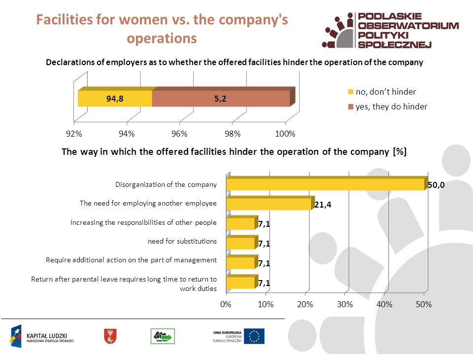 Facilities for women vs. the company's operations