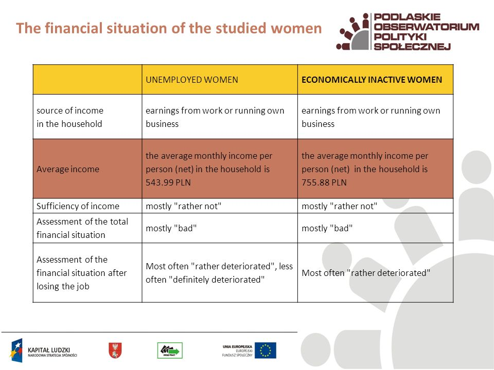 The financial situation of the studied women UNEMPLOYED WOMENECONOMICALLY INACTIVE WOMEN source of income in the household earnings from work or runni
