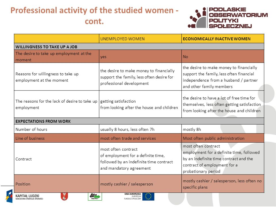 Professional activity of the studied women - cont.