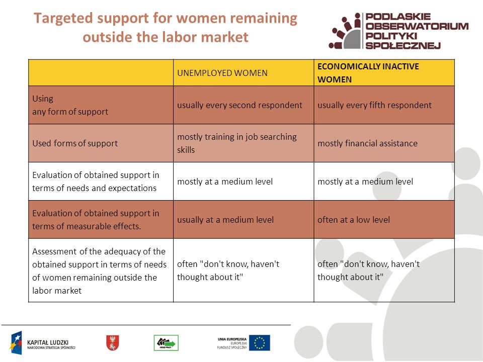 Targeted support for women remaining outside the labor market UNEMPLOYED WOMEN ECONOMICALLY INACTIVE WOMEN Using any form of support usually every sec