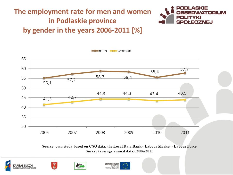 The employment rate for men and women in Podlaskie province by gender in the years 2006-2011 [%] Source: own study based on CSO data, the Local Data Bank - Labour Market - Labour Force Survey (average annual data), 2006-2011