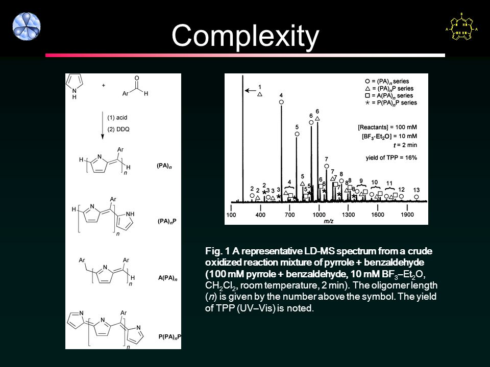 Complexity Fig. 1 A representative LD-MS spectrum from a crude oxidized reaction mixture of pyrrole + benzaldehyde (100 mM pyrrole + benzaldehyde, 10