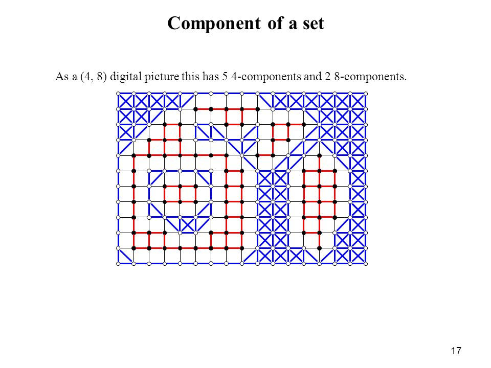 17 Component of a set As a (4, 8) digital picture this has 5 4-components and 2 8-components.