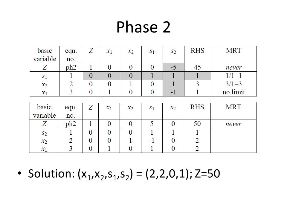 Phase 2 Solution: (x 1,x 2,s 1,s 2 ) = (2,2,0,1); Z=50