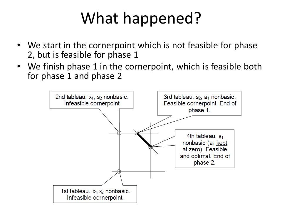 What happened? We start in the cornerpoint which is not feasible for phase 2, but is feasible for phase 1 We finish phase 1 in the cornerpoint, which