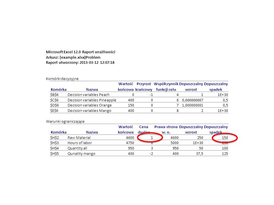 Microsoft Excel 12.0 Raport wrażliwości Arkusz: [example.xlsx]Problem Raport utworzony: 2013-03-12 12:07:18 Komórki decyzyjne WartośćPrzyrostWspółczynnikDopuszczalny KomórkaNazwakońcowakrańcowyfunkcji celuwzrostspadek $B$6Decision variables Peach0411E+30 $C$6Decision variables Pineapple400060,6666666670,5 $D$6Decision variables Orange150071,0000000010,5 $E$6Decision variables Mango4000821E+30 Warunki ograniczające WartośćCenaPrawa stronaDopuszczalny KomórkaNazwakońcowadualnaw.