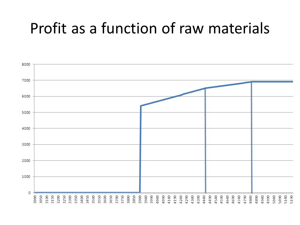 Profit as a function of raw materials