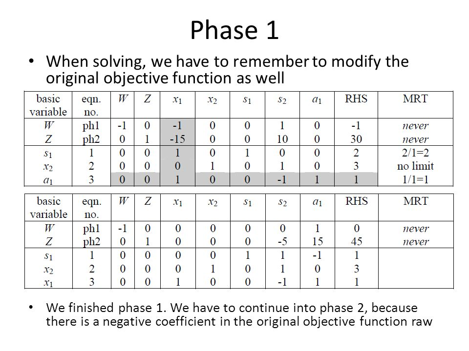 Phase 1 When solving, we have to remember to modify the original objective function as well We finished phase 1. We have to continue into phase 2, bec
