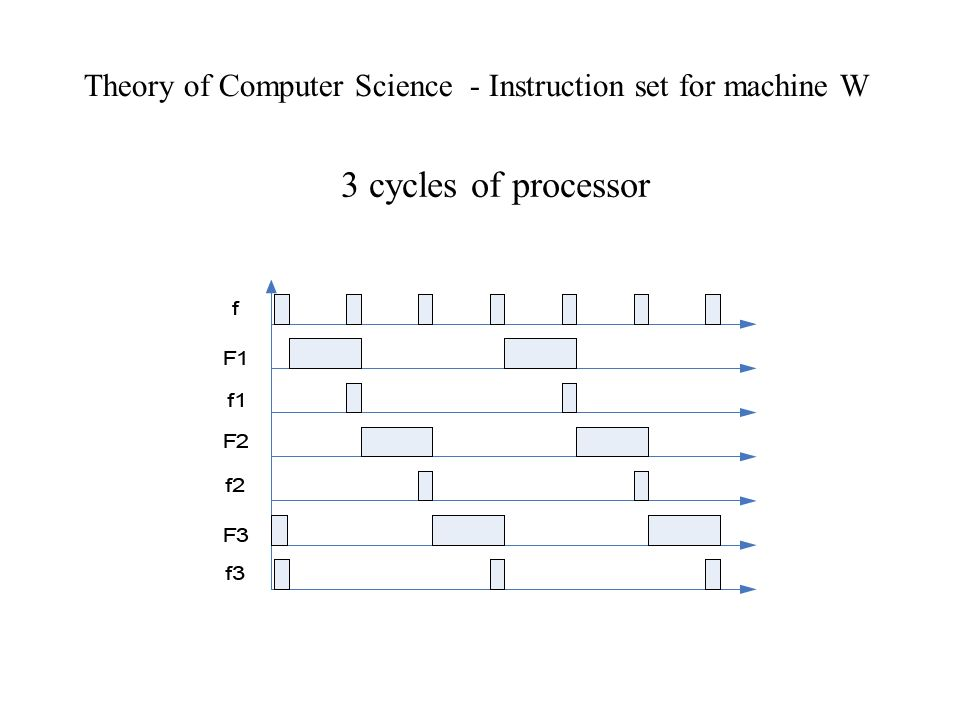 Theory of Computer Science - Instruction set for machine W 3 cycles of processor