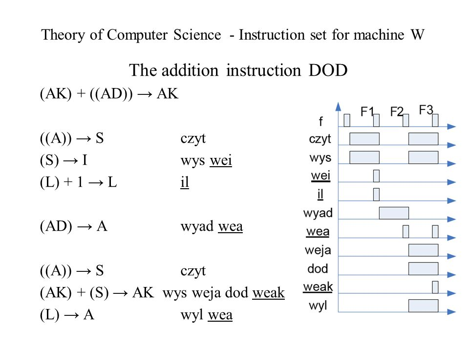 Theory of Computer Science - Instruction set for machine W The addition instruction DOD (AK) + ((AD)) AK ((A)) S czyt (S) I wys wei (L) + 1 Lil (AD) A wyad wea ((A)) S czyt (AK) + (S) AK wys weja dod weak (L) A wyl wea
