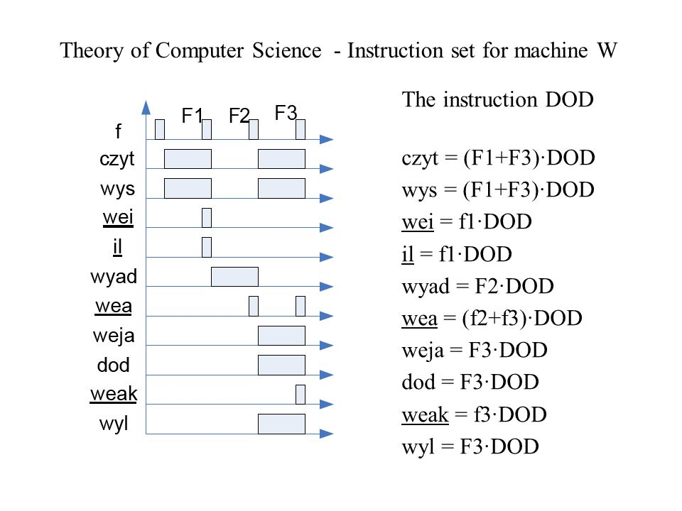 Theory of Computer Science - Instruction set for machine W The instruction DOD czyt = (F1+F3)DOD wys = (F1+F3)DOD wei = f1DOD il = f1DOD wyad = F2DOD wea = (f2+f3)DOD weja = F3DOD dod = F3DOD weak = f3DOD wyl = F3DOD