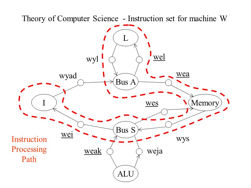 Theory of Computer Science - Instruction set for machine W L Bus A Bus S Memory ALU I wyad wei wes wys wea wejaweak wel wyl Instruction Processing Path