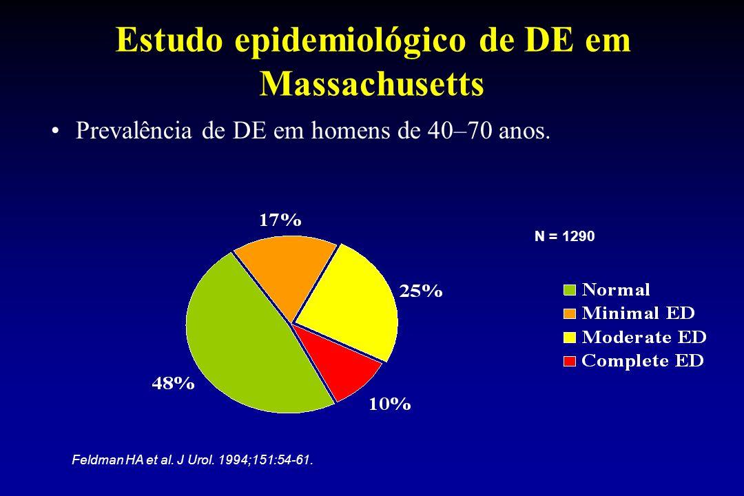 N = 1290 Feldman HA et al. J Urol. 1994;151:54-61. Estudo epidemiológico de DE em Massachusetts Prevalência de DE em homens de 40–70 anos.