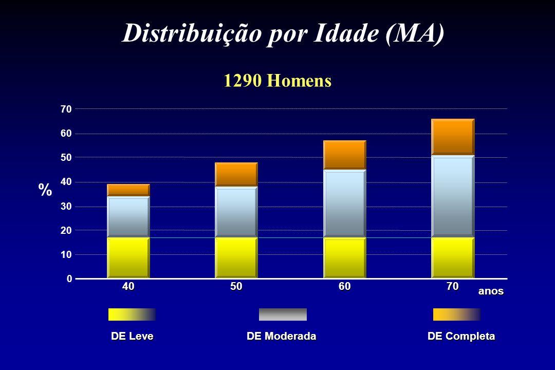 0 10 20 30 40 50 60 70 40 50 60 70 Distribuição por Idade (MA) 1290 Homens % DE Leve DE Moderada DE Completa anos