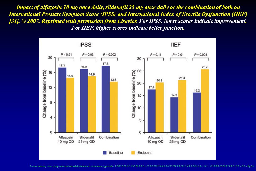 Impact of alfuzosin 10 mg once daily, sildenafil 25 mg once daily or the combination of both on International Prostate Symptom Score (IPSS) and Intern