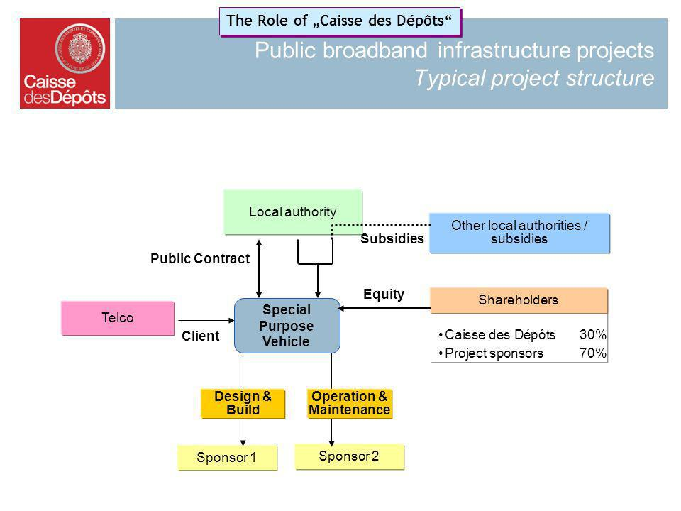 Public broadband infrastructure projects Typical project structure Special Purpose Vehicle Public Contract Caisse des Dépôts30% Project sponsors70% Sh