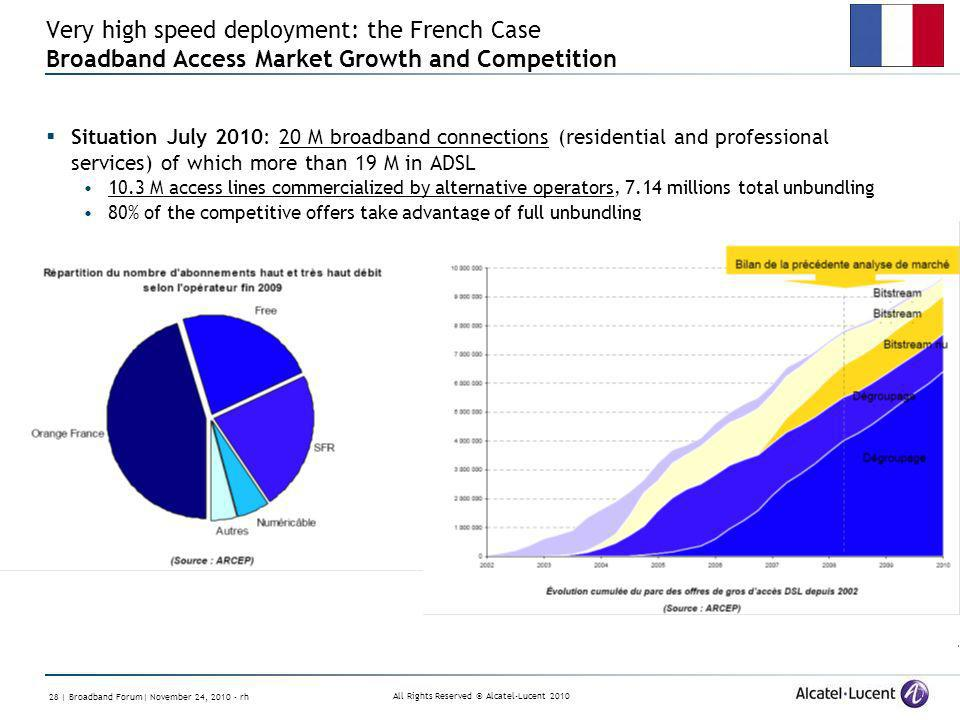 All Rights Reserved © Alcatel-Lucent 2010 28 | Broadband Forum| November 24, 2010 - rh Very high speed deployment: the French Case Broadband Access Ma