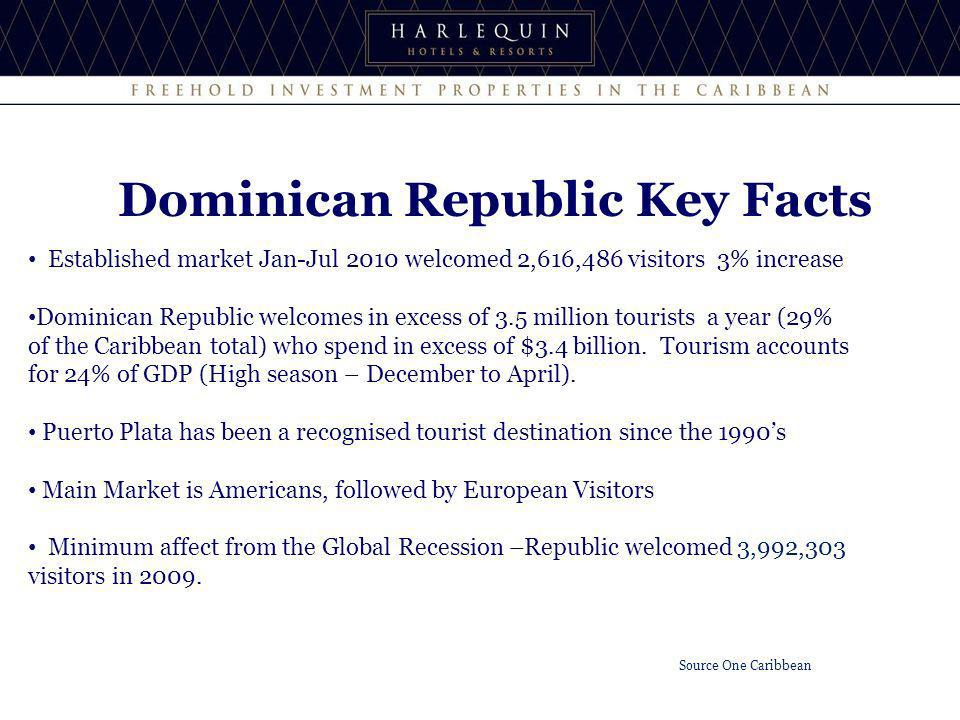 Established market Jan-Jul 2010 welcomed 2,616,486 visitors 3% increase Dominican Republic welcomes in excess of 3.5 million tourists a year (29% of t