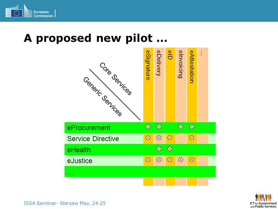 ISSA Seminar- Warsaw May, 24-25 A proposed new pilot … eJustice Service Directive …eSignatureeDeliveryeIDeInvoicingeAttestation eHealth eProcurement …