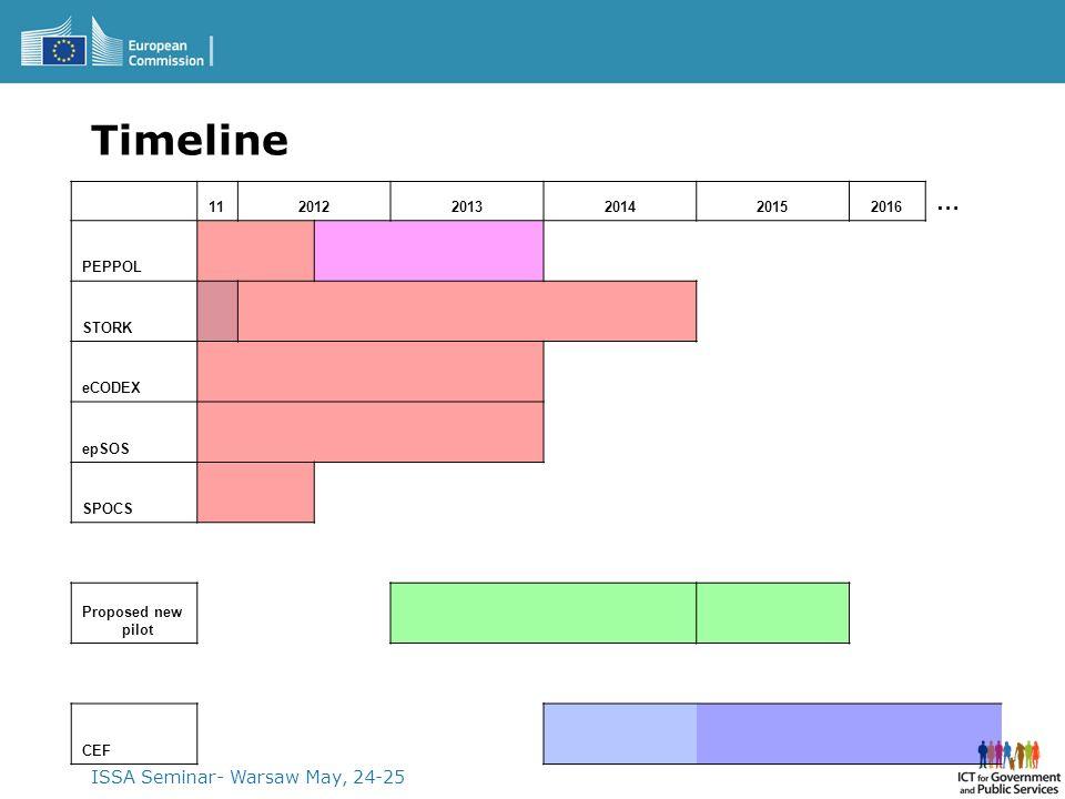 ISSA Seminar- Warsaw May, 24-25 Timeline 1120122013201420152016 … PEPPOL STORK eCODEX epSOS SPOCS Proposed new pilot CEF