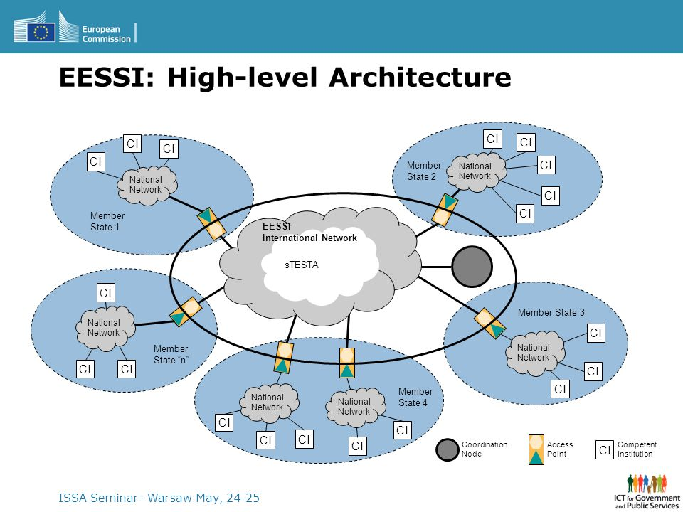 ISSA Seminar- Warsaw May, 24-25 EESSI: High-level Architecture Member State 1 Member State 2 CI Member State 4 CI Member State 3 CI Member State n CI