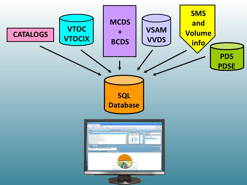 CATALOGS VTOC VTOCIX MCDS + BCDS VSAM VVDS SMS and Volume info SQL Database PDS PDSE