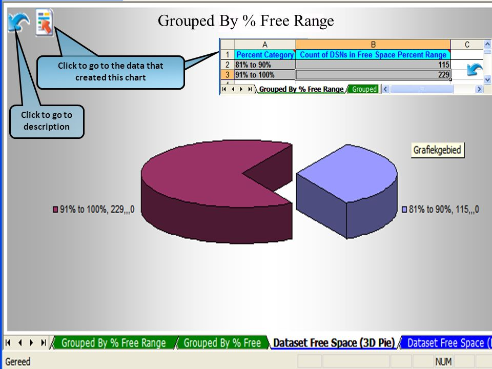Click to go to description Grouped By % Free Range Click to go to the data that created this chart