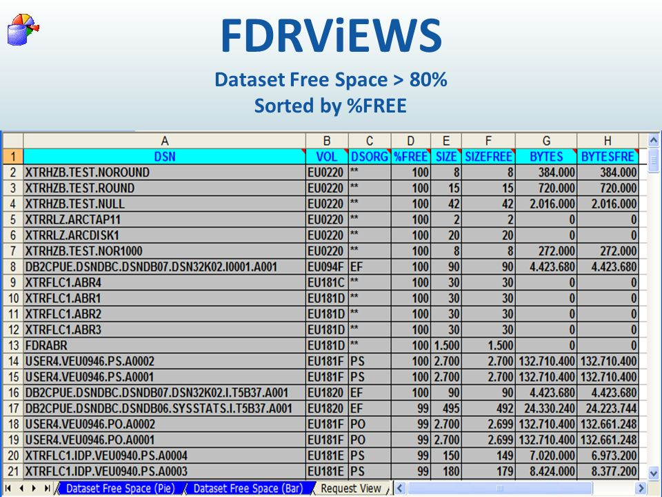 FDRViEWS Dataset Free Space > 80% Sorted by %FREE