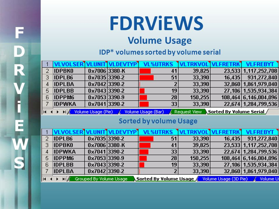 FDRViEWSFDRViEWS FDRViEWS Volume Usage IDP* volumes sorted by volume serial Sorted by volume Usage