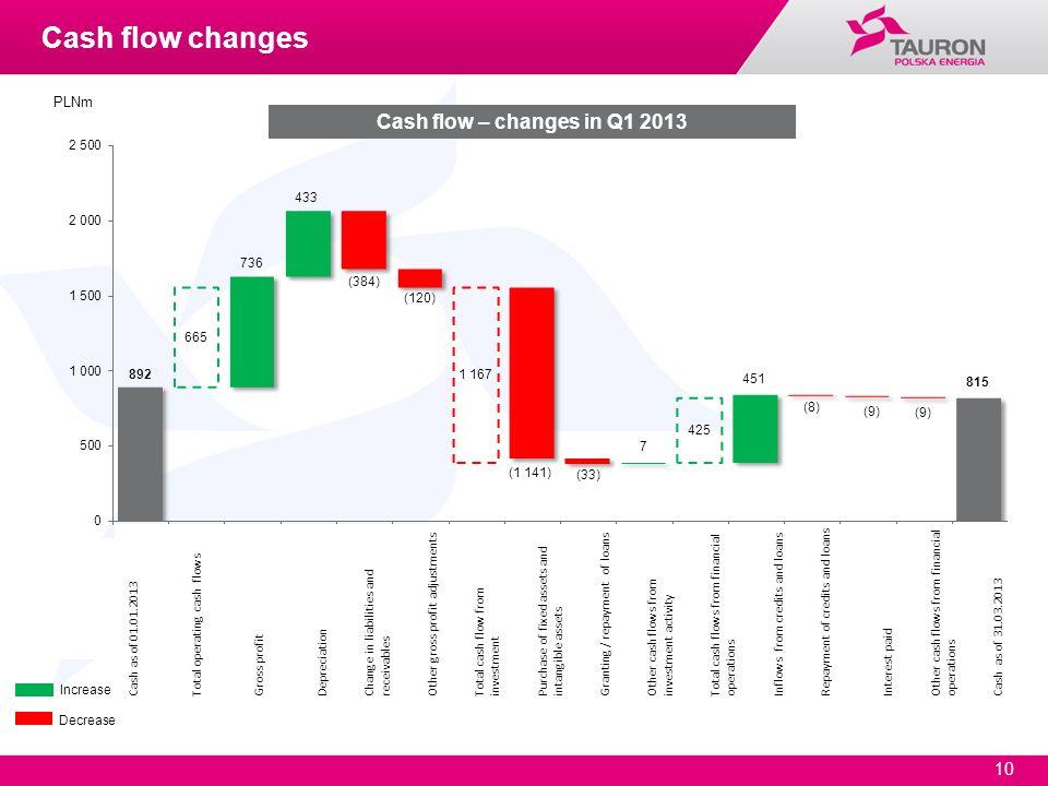 10 Cash flow – changes in Q1 2013 Increase Decrease PLNm Cash flow changes Cash as of 01.01.2013 Total operating cash flows Gross profit Depreciation