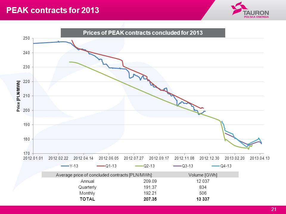 21 Prices of PEAK contracts concluded for 2013 Average price of concluded contracts [PLN/MWh]:Volume [GWh] Annual209.0912 037 Quarterly191.37834 Month