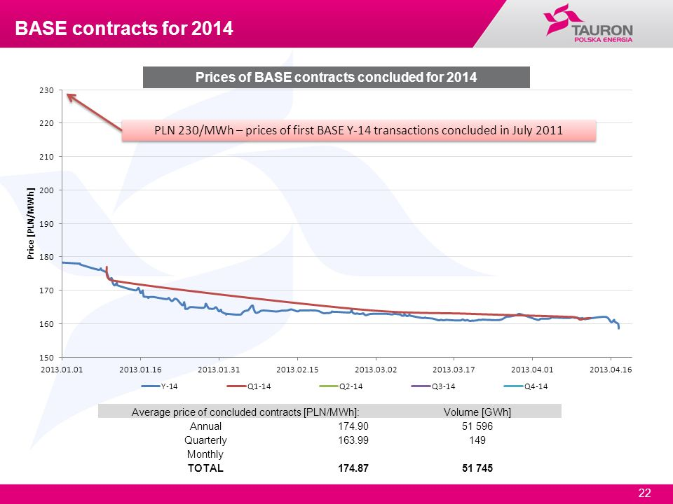 22 Prices of BASE contracts concluded for 2014 Average price of concluded contracts [PLN/MWh]:Volume [GWh] Annual174.9051 596 Quarterly163.99149 Month