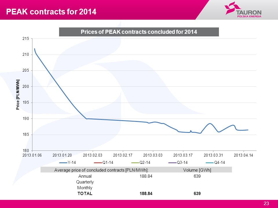 23 Prices of PEAK contracts concluded for 2014 Average price of concluded contracts [PLN/MWh]:Volume [GWh] Annual188.84639 Quarterly Monthly TOTAL188.