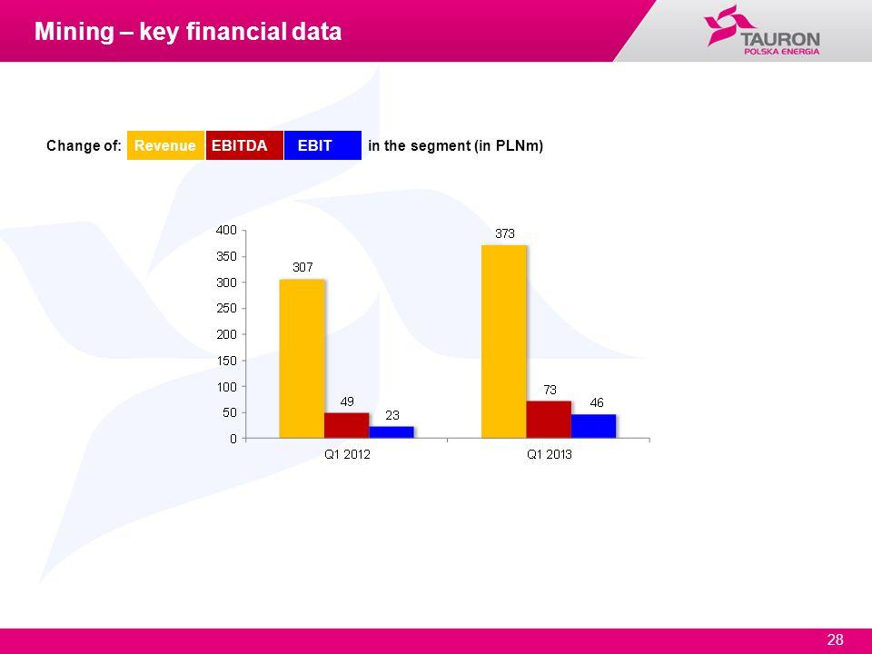 28 Change of: Revenue EBITDA EBIT in the segment (in PLNm) Mining – key financial data